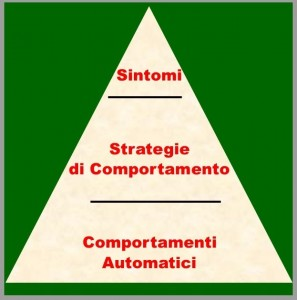 triangolo sintomo